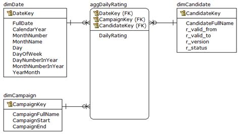 Aggregate Tables by Sql Database Summarizing Data Which Expires Stack