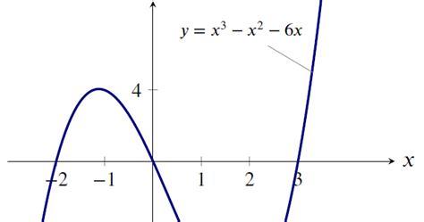 tutorial latex matematika menulis dengan latex menggambar grafik fungsi aljabar
