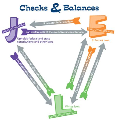 Background Check Government Checks And Balances Of Our Government