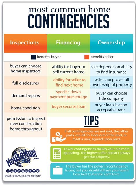 buying a house with a contingency to sell 17 best images about infographics on pinterest home inspection home insurance and