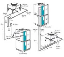 indoor pool design guide natatorium design dehumidifier installation details for architects
