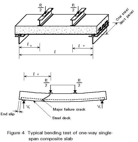 design criteria for beams previous next contents