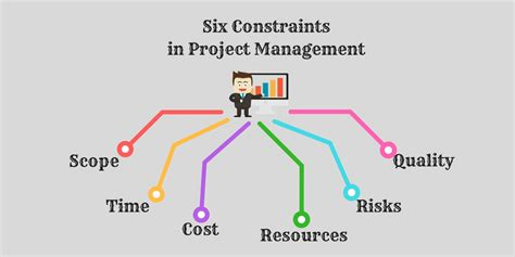 the triple constraints of project management entry software
