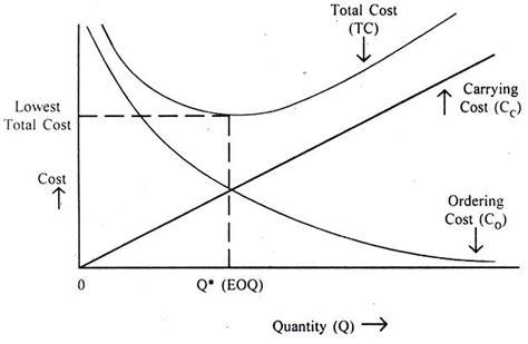 economic order quantity diagram deterministic inventory model help for inventory transtutors