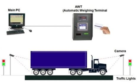 automatic truck scale weigh right