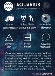astrograph aquarius zodiac sign learning astrology