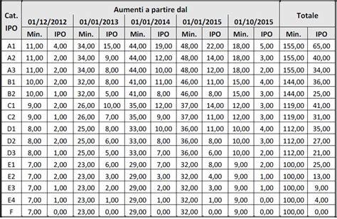 contratto alimentare livelli contratto chimico farmaceutico 2013 autos weblog