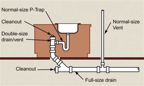 How To Vent A Kitchen Sink Venting Kitchen Islands Pro Remodeler
