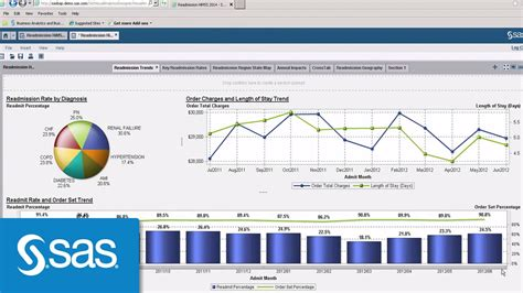 analyzing health data in r for sas users books sas visual analytics demo for healthcare