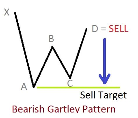 meaning pattern of trade gartley pattern trading 1000 free patterns