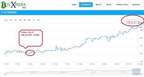 bitcoin xe chart bitcoin share value in india