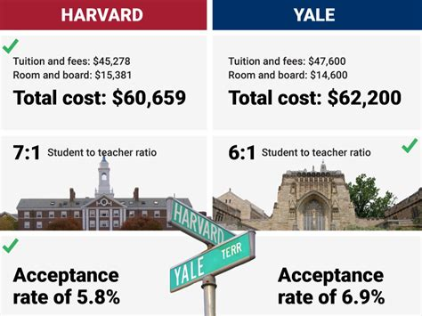 Harvard Mba Cost Total by Harvard Vs Yale Which League School Is Really The