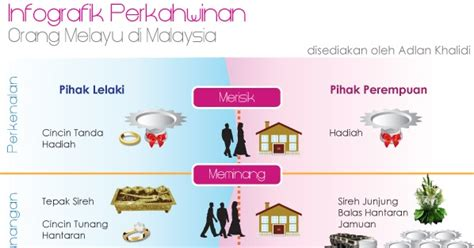 Wedding Checklist Malaysia by Wedding Customs In Malaysia Infographic Malaysia