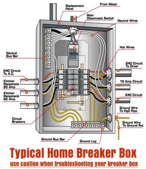 breaker box wiring diagram 60 sub panel grounding