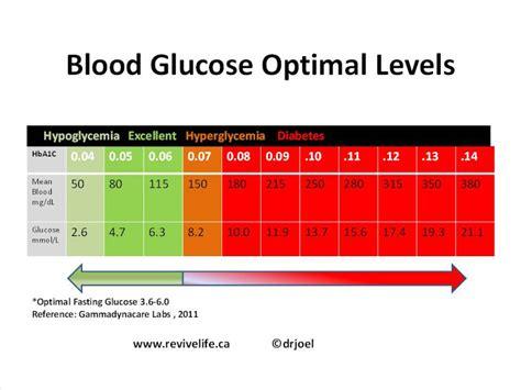 sweat shop nutrition blood glucose experiment coke