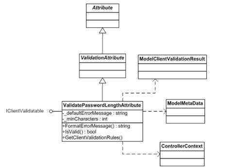 pattern validation password henry s computer world asp net mvc3 validation basic