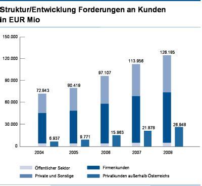forderungen an bank analyse des gesch 228 ftsverlaufs
