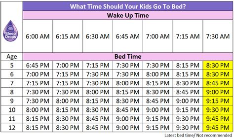 what time should kids go to bed sleepdrops resources sleepdrops