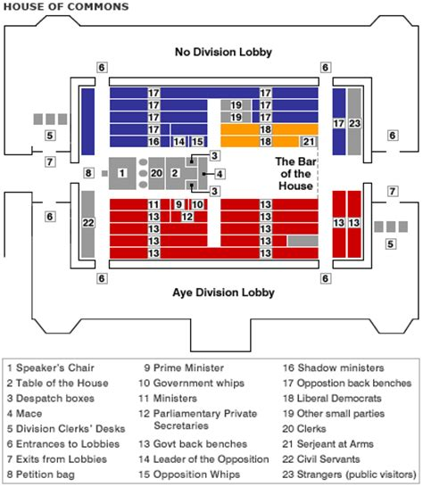 layout of house of commons chamber bbc news uk uk politics guide to parliament the commons
