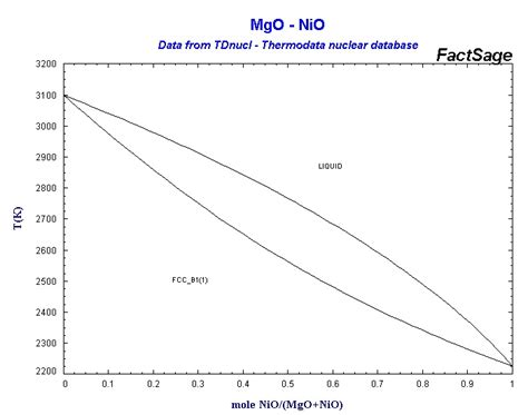 nio mgo phase diagram collection of phase diagrams