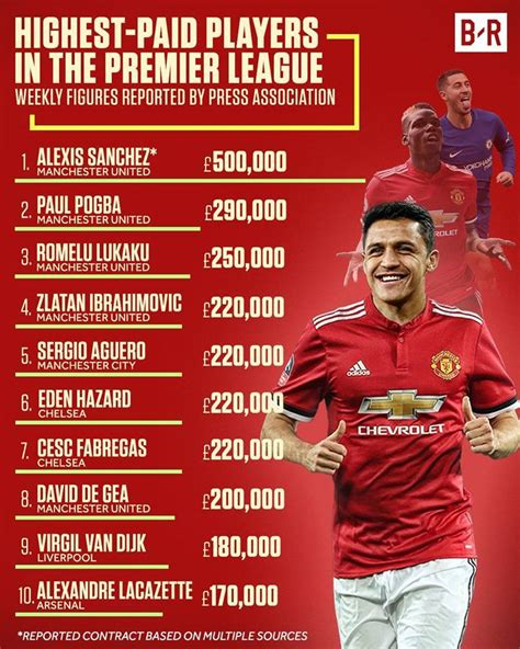 Epl Highest Paid Player | highest paid player in premier league live stream hd