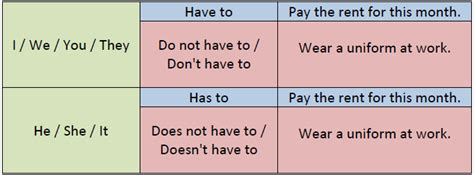 preguntas con should y shouldn t 2 6 diferencia entre el uso de las palabras should y