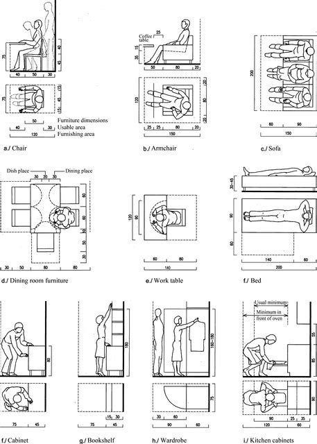 design by humans clearance important spatial requirements for furniture