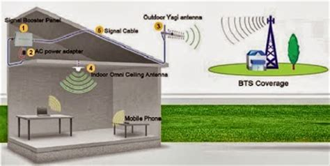 Penguat Sinyal Hp Gsm 4g 1 antena modem bolt dan booster hp gsm penguat sinyal hp booster gsm