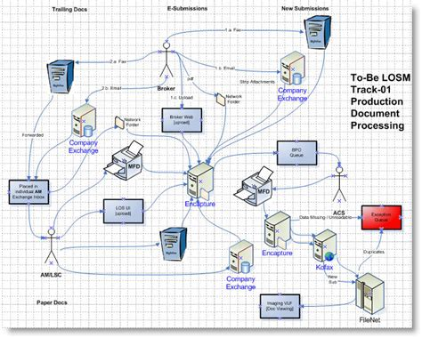 data warehouse diagram template data get free image