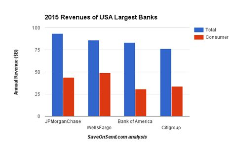 banks in the usa banks and money transfer sleeping giants