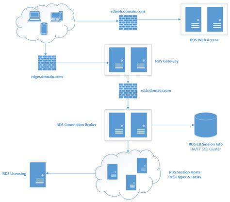 server farm diagram highly available microsoft remote desktop services farm