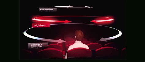 dolby atmos  auro   technology   reality