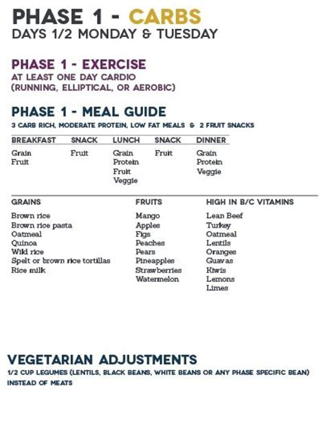 the metabolism diet the two week plan to ignite your burning furnace and stay lean for books fast metabolism phase 1 food list south phase one