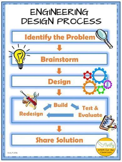 design brief steps 25 best ideas about engineering design process on