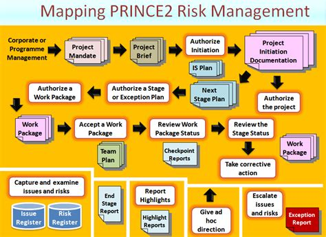 prince2 terms of reference template prince2 risk management road map prince2 primer