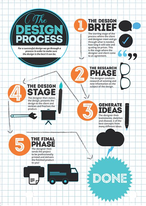 design thinking infographic the design process infographic on behance