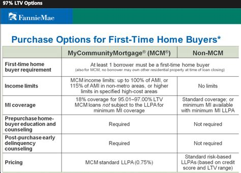 Time Home Buyer Programs Secret Mortgage Options by Fannie Mae 97 Conventional Mortgage Loan Is Back Prmi