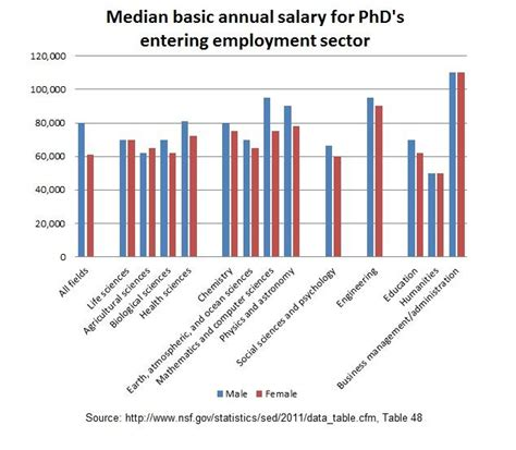 Average Salary For Mba Degree Holder by Ph D Need Employment Prospects For