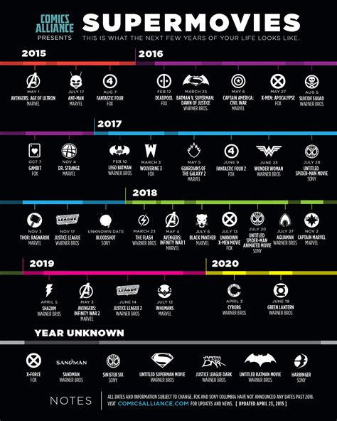 film marvel lista will july 2018 be the peak of the supermovie phenomenon