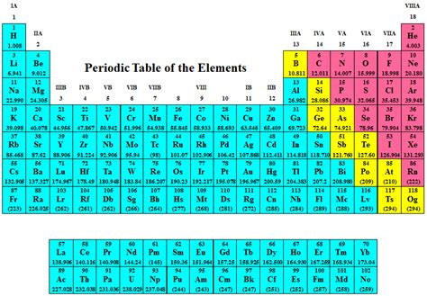 Perdic Table by Periodic Table Emission Spectra What Can Spectroscopy Tell