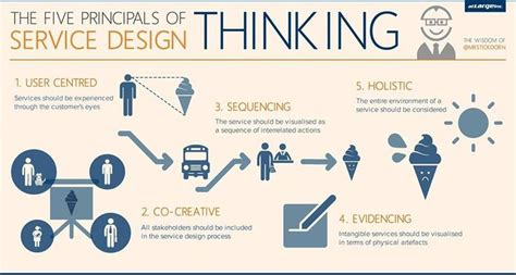 design thinking marketing marketing vs design thinking lessons learned startus