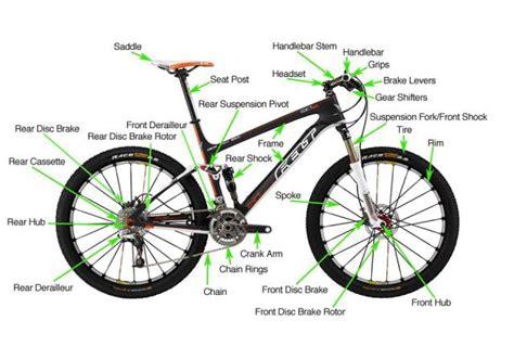 the anatomy of a mountain bike cool biking zone just sharing anatomy of mountain bike parts components