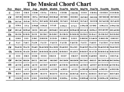 printable chord progression chart for piano music a collection of entertainment ideas to try guitar
