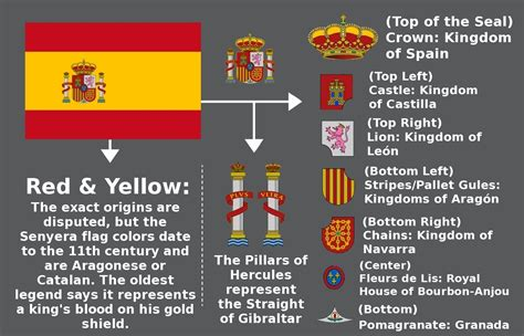 flags of the world meanings the meaning behind the spanish flag interesting