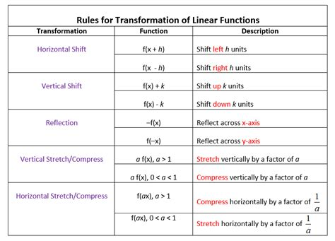 Transformations Of Functions Worksheet by Function Transformation Worksheet Photos Toribeedesign