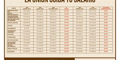 escala salarial empleados call center 2015 2016 escalas escala salarial poder judicial 2016 dof diario oficial