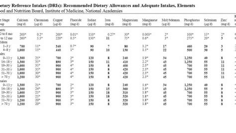 dietary reference intakes table opinions on reference daily intake