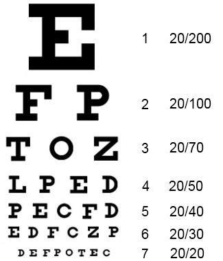 Проверка зрения таблица скачать детей