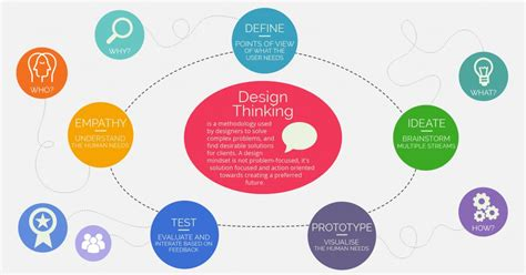 design thinking company why your saudi company needs design thinking kaust