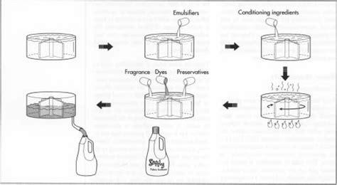 Membuat Cairan Pelembut Pakaian membuat pelembut pakaian atau softener usahamart